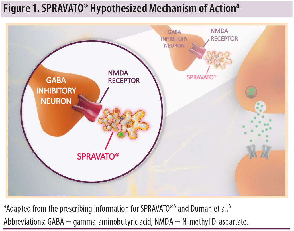 SPRAVATO® (esketamine) CIII Nasal Spray: <br>The First and Only N-Methyl D-Aspartate (NMDA) Receptor Antagonist Approved in Conjunction With an Oral Antidepressant for the Treatment of Adults With Treatment-Resistant Depression